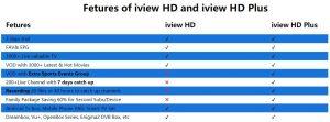 iview iptv vs iview iptv plus